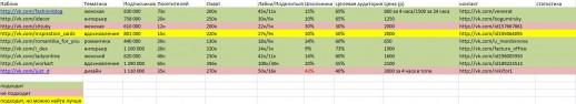 Сводная таблица анализа пабликов VK