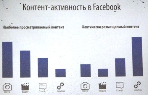 Как раскрутить группу в Facebook?