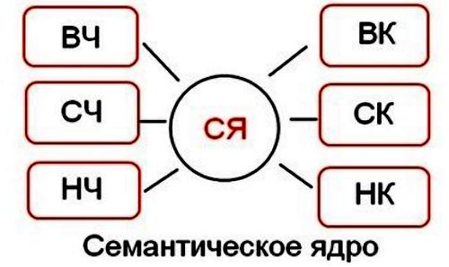 Составления СЯ для сайта
