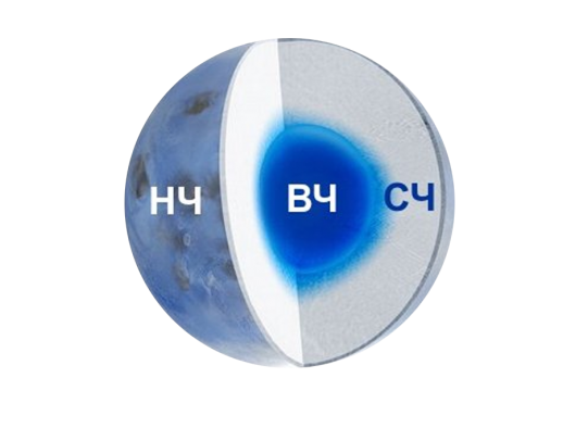 Как правильно составить семантическое ядро?