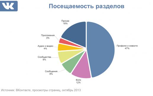 Как начать зарабатывать на группе в ВКонтакте?