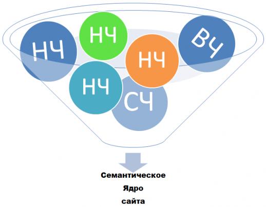 Как составить семантическое ядро?